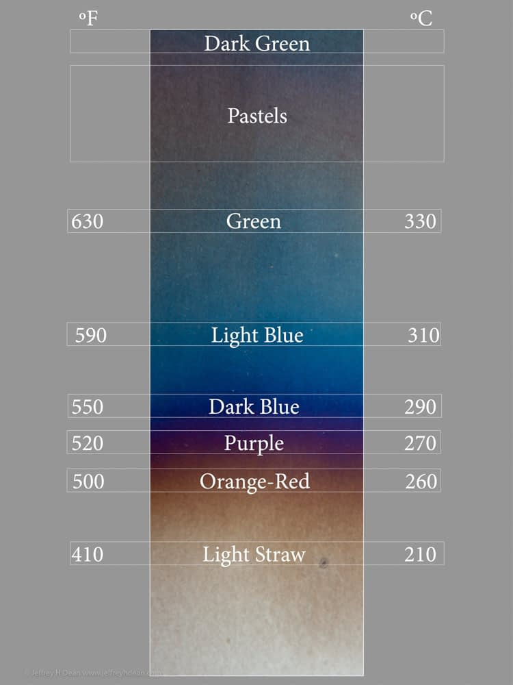 A chart showing the corresponding temperatures for each color in the heat color spectrum.